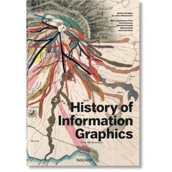 History of imformation graphics